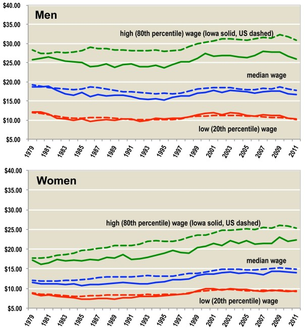 Figure 7. Iowa Men, Women Lag Behind National Wages