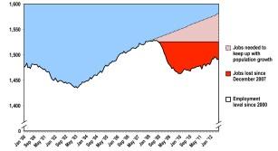 Figure 2. Iowa Jobs Deficit Remains Deep Following Last Recession