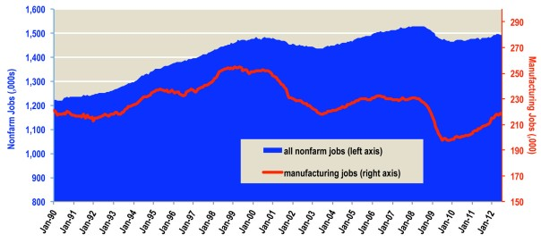Figure 10. Manufacturing Jobs Fall More Sharply, Recover More Slowly Than Other Iowa Nonfarm Jobs