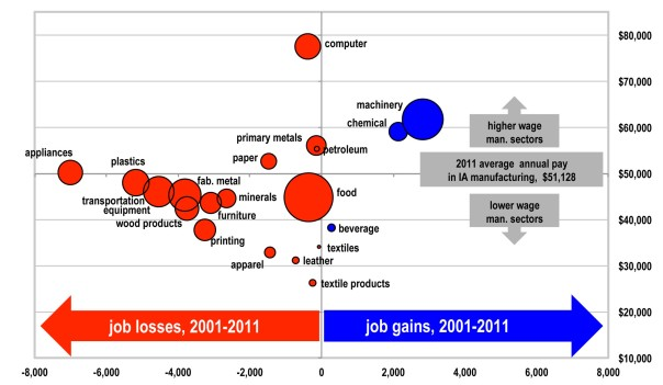 Figure 11. Jobs Fall in Most Types of Manufacturing in Iowa, 2001-11