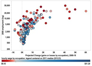 Figure 12. Most Expected Job Growth in Lower-Wage Occupations