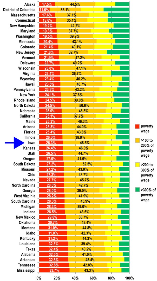 Figure 13. Iowa in Middle of Pack on Wages But Far Below Average at High Wages