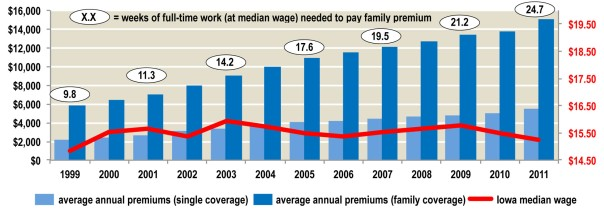 Figure 15. Iowans Working Longer to Pay for Health Coverage — Rising Premiums vs. Median Wage