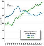 Figure 20. Steady Growth in Wage Inequality for Men and Women in Iowa