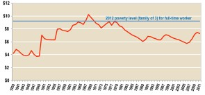 Figure 22. The Minimum Wage, in 2011 Dollars, Has Been On the Decline for the Past 40 Years