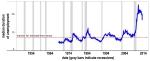 Figure 4. Longer Unemployment Duration After Recent Recession