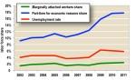 Figure 5. Underemployment Also Rises After Recent Recession