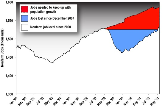 Figure 2. The Remaining Climb Ahead: Iowa's Jobs Deficit