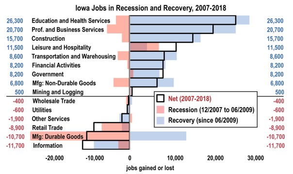 Figure 1 Largest Net Gains In Iowa Jobs Are In Lower Wage Sectors